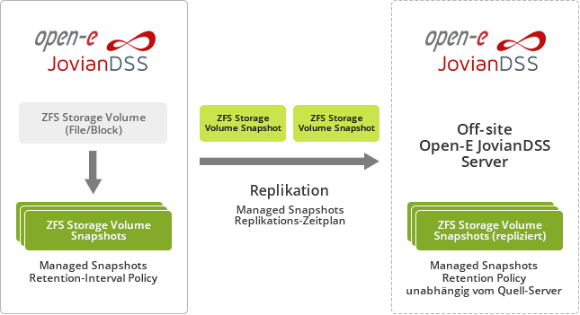 Open-E JovianDSS Off-site Data Protection
